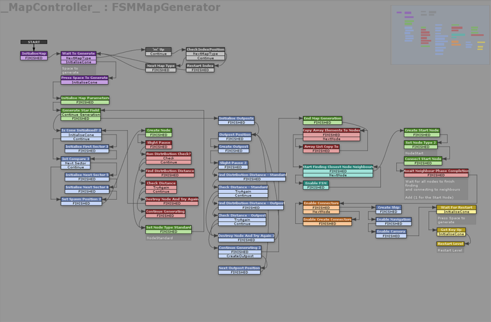 The map generation graph.