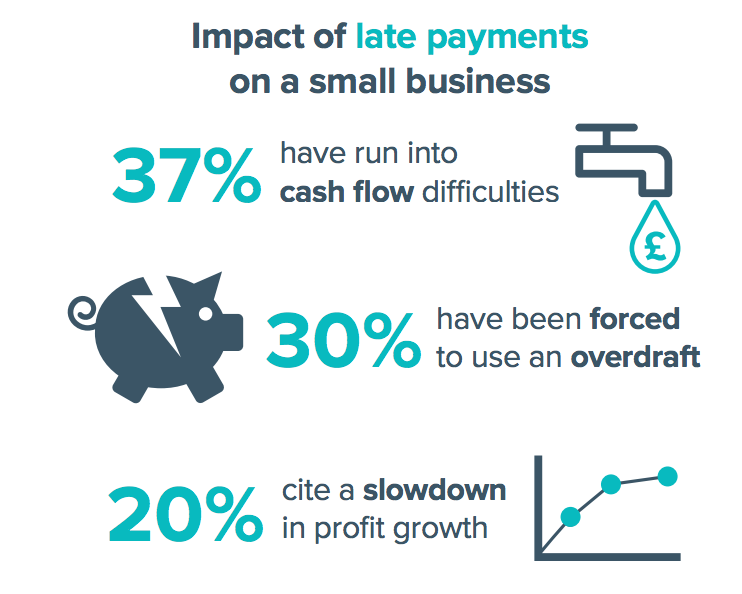 Image source: FSB late payment survey 2016