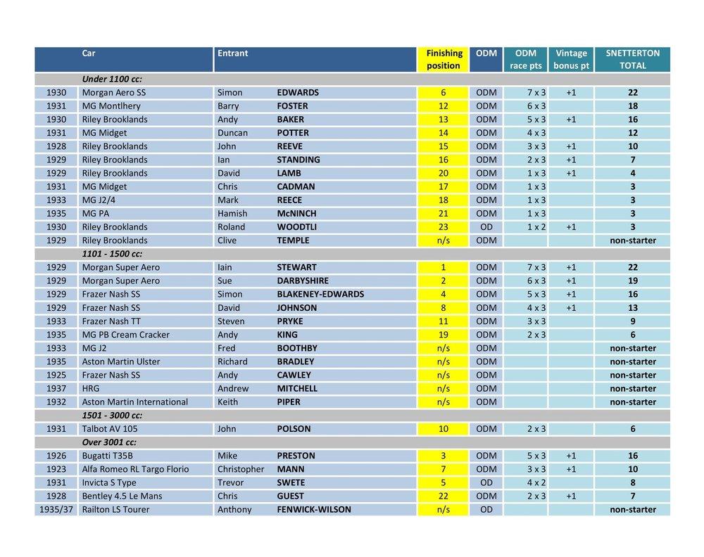 Snetterton Results.17.jpg