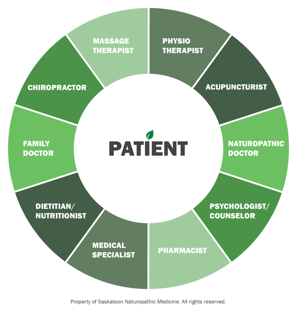 patient-centered-collaborative-care