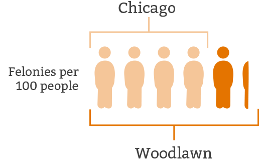 Woodlawn experiences 6.2 felonies per 100 people, 1.5x more than Chicago's record.