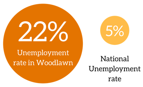While the national unemployment rate stays stagnant at 5%, Woodlawn's rate is more than four times that amount.