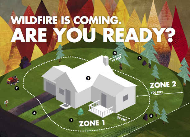 If the ~100-foot-zone around a sylvan building is properly treated and reasonable measures are taken so the building itself is not a firetrap, it is extremely likely the building will not ignite due to a wildfire.  Source: CAL FIRE.