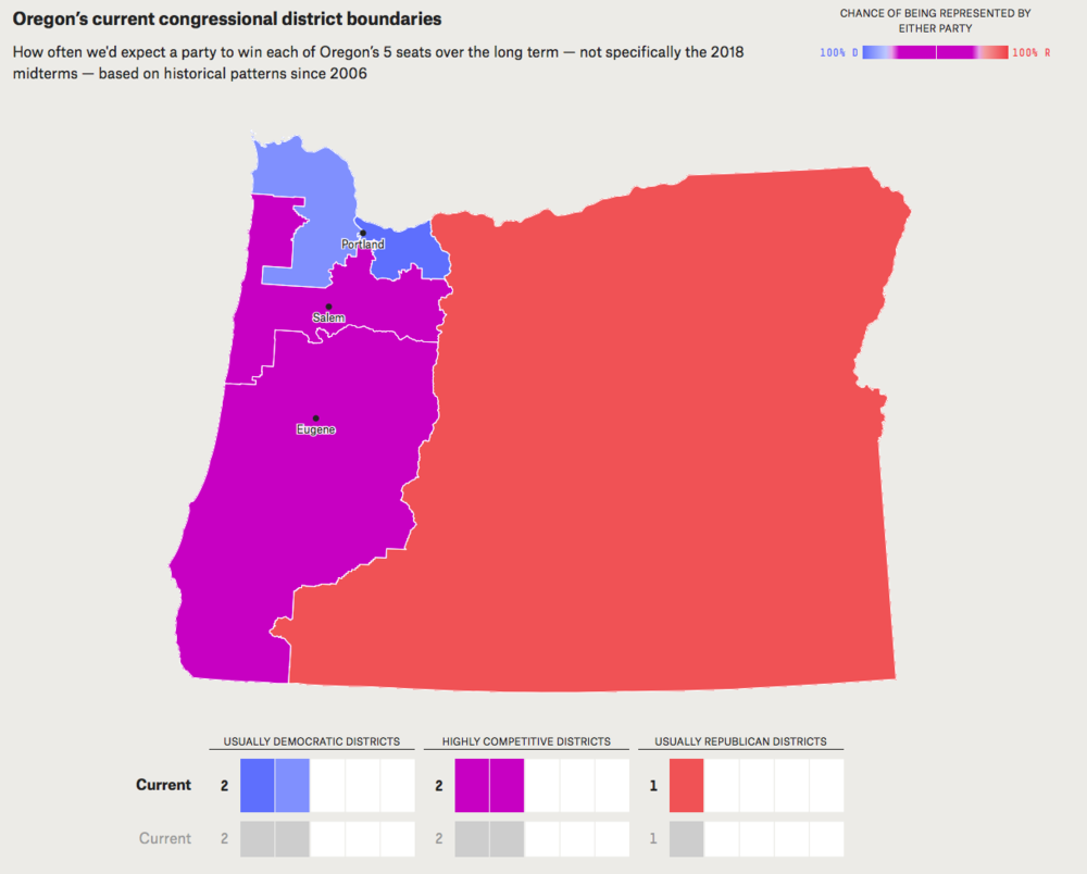 - Map 7. Political implications of Oregon's current congressional district boundaries. The map was drawn by Democrats last time. The 4th District (southwest Oregon), though long represented by Democrat Peter DeFazio, could be a toss-up in an election for an open seat. Source: FiveThirtyEight