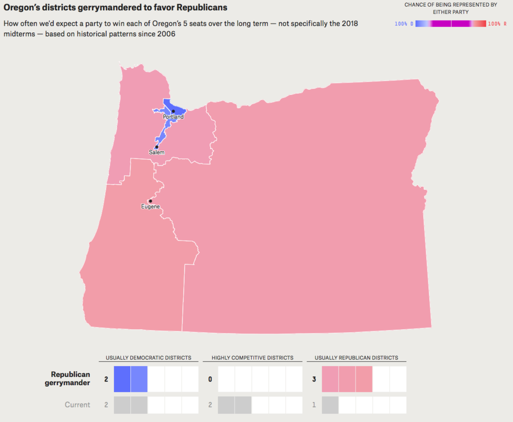 - Map 8. Political implications of gerrymandering Oregon's congressional districts to favor Republicans. Because there are fewer Republicans than Democrats in Oregon, a partisan gerrymander for Republicans would likely result in Republicans holding three of the five seats. Source: FiveThirtyEight