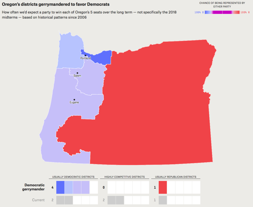 - Map 9. Political implications of gerrymandering Oregon's congressional districts to favor Democrats. Because there are more Democrats than Republicans in Oregon, a partisan gerrymander for Democrats would likely result in Democrats holding four of the five seats, just like the current political reality. Source: FiveThirtyEight