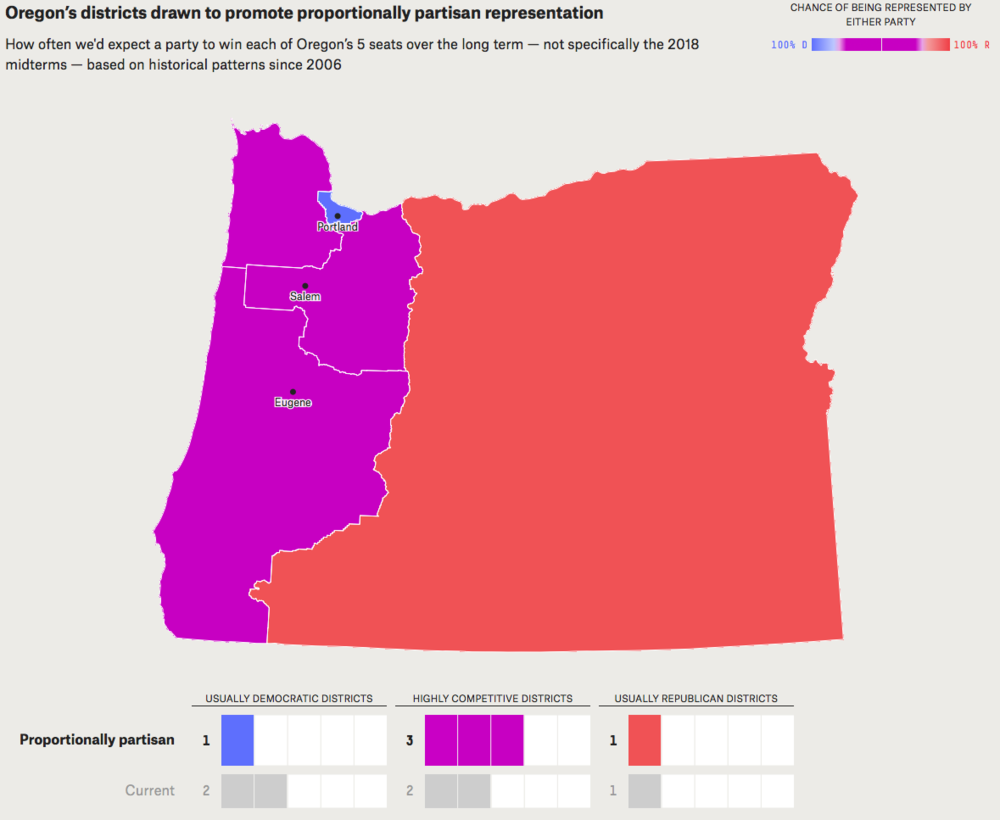 "- Map 10. Political implications of matching Oregon's congressional districts to the partisan breakdown or drawing them to promote highly competitive districts. This would put one more ""usually Democratic"" district into the ""highly competitive"" column. Source: FiveThirtyEight"