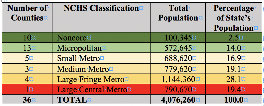 Table 2. Oregon Counties by NCHS Classifications.