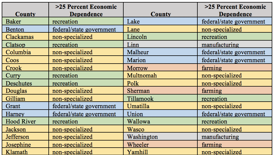 Table 4. USDA Economic Dependency Classification of Oregon Counties. Source: USDA