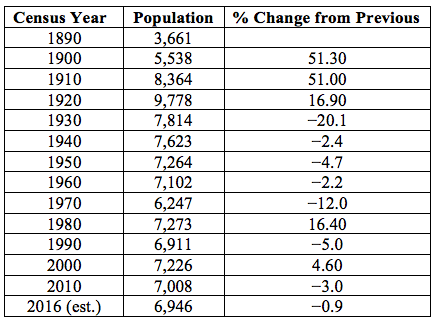 Table 2.  Historical Population of Wallowa County, Oregon . Source:  Wikipedia