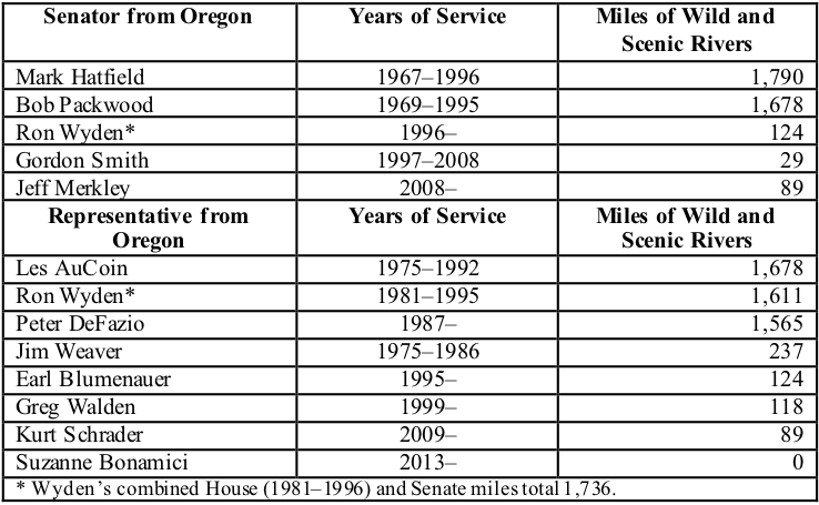 Table 1. Wild and Scenic River rankings of the Oregon congressional delegation . Source: The Larch Company.