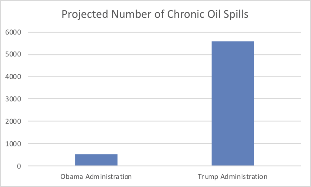 - Figure 4. Projected number of chronic oil spills: Obama's versus Trump's plan. Source: Center for Biological Diversity