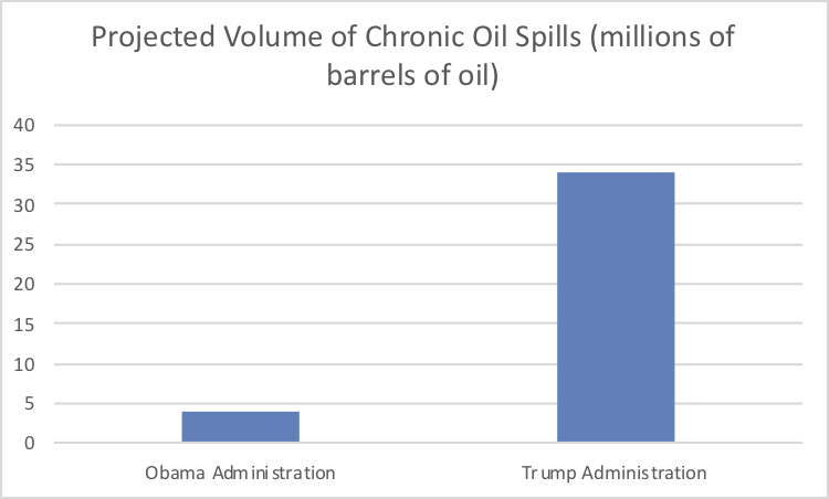 - Figure 5. Projected volume of oil spilled (millions of barrels): Obama's versus Trump's plan. Source: Center for Biological Diversity