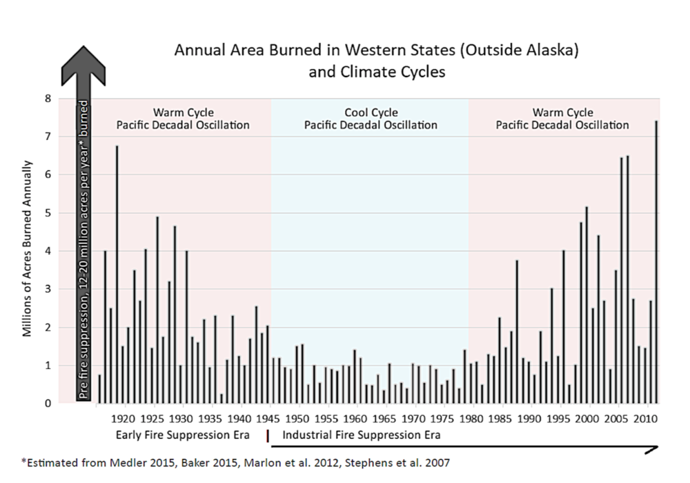 Figure 2.  Yes, more acres are burning, but only compared to the period from the death of Franklin Roosevelt to the election of Ronald Reagan (memorable events that had nothing to do with fire).  Source:  Dominick DellaSala, Geos Institute .