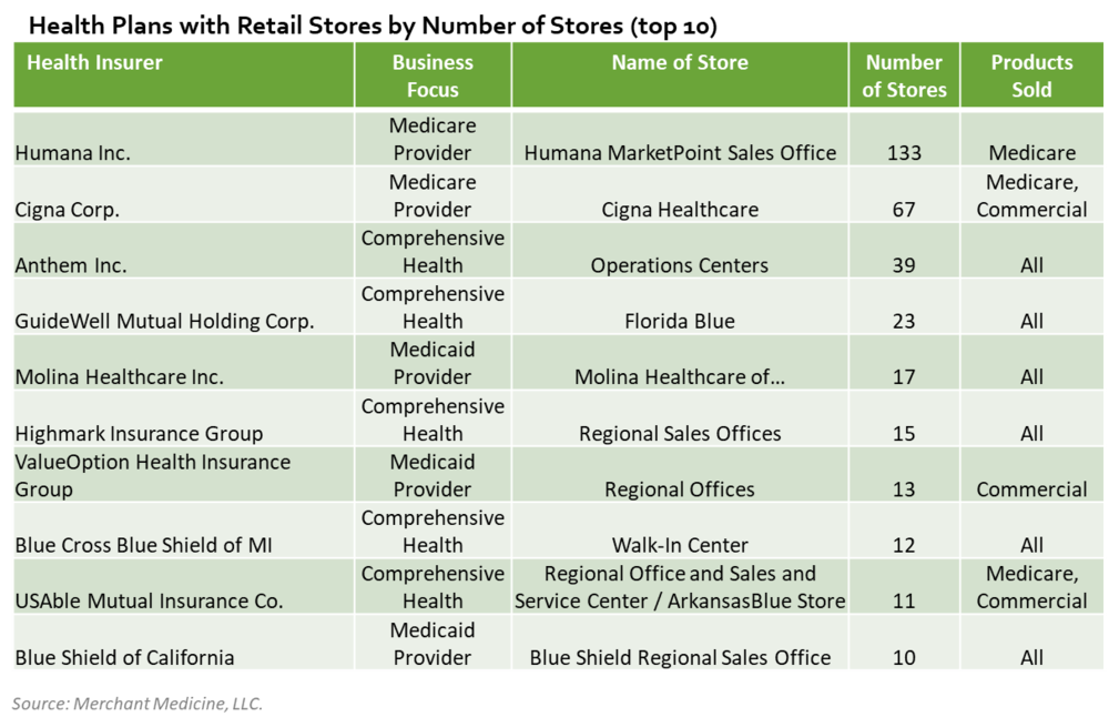 Humana is the leader among health plans with retail stores across the country