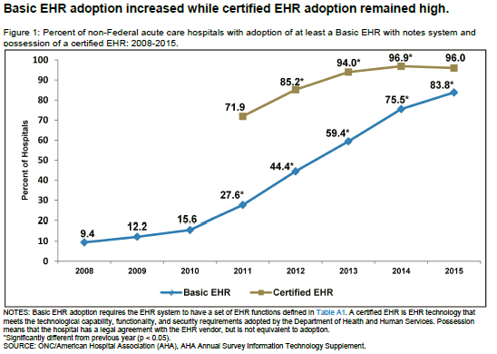 Source:  https://dashboard.healthit.gov/evaluations/data-briefs/non-federal-acute-care-hospital-ehr-adoption-2008-2015.php