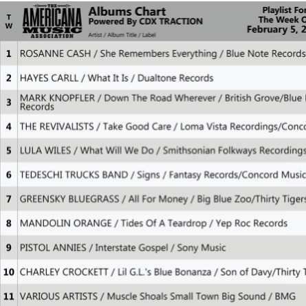 Well dang! We done snuck up into the top 10 on the Americana charts. I appreciate everybody callin' into the stations and askin' for my songs while I'm on the mend here at home. I wanna thank all the DJs for spinnin' me too! 💿