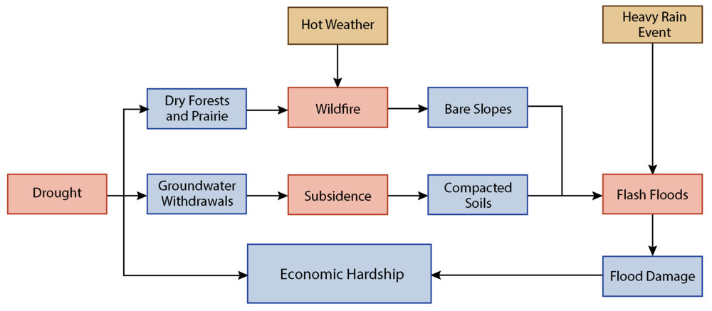 Shocks and stresses are often interrelated.  In this example, drought can exacerbate extreme conditions (dry vegetation, bare slopes) that leads to more damage should heavy rains fall.