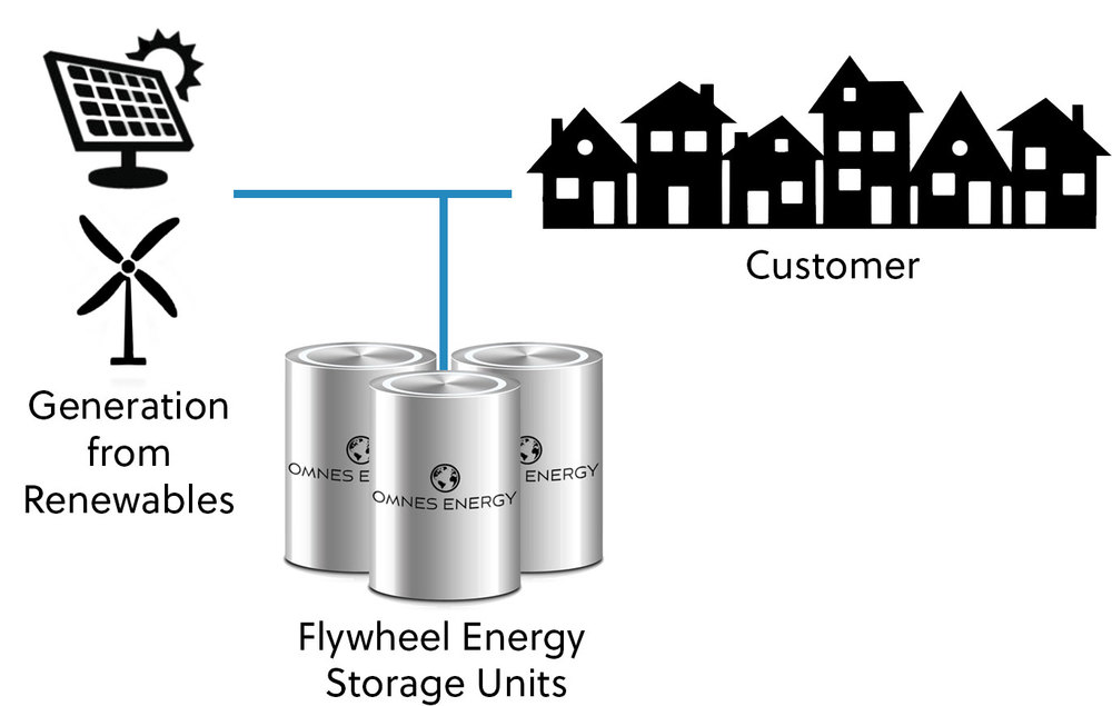 omens energy microgrid diagram system