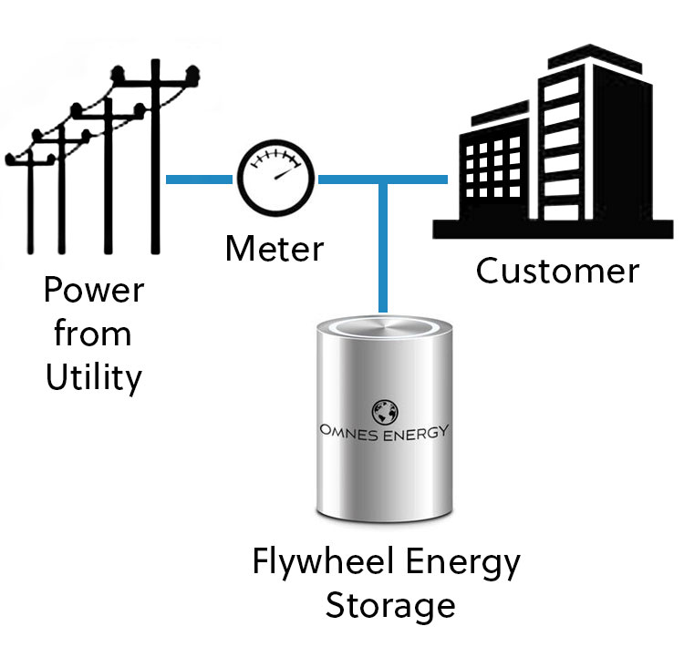 omnes energy business system installation diagram