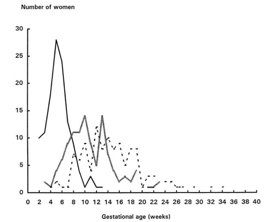 Timing of nausea during pregnancy. - Solid rule,Onset of nausea;shaded rule,peak period;dashed rule,resolution of nausea.