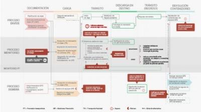 Mapeo de proceso donde se indentificaron las áreas involucradas