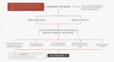 Diagrama de hallazgos clave