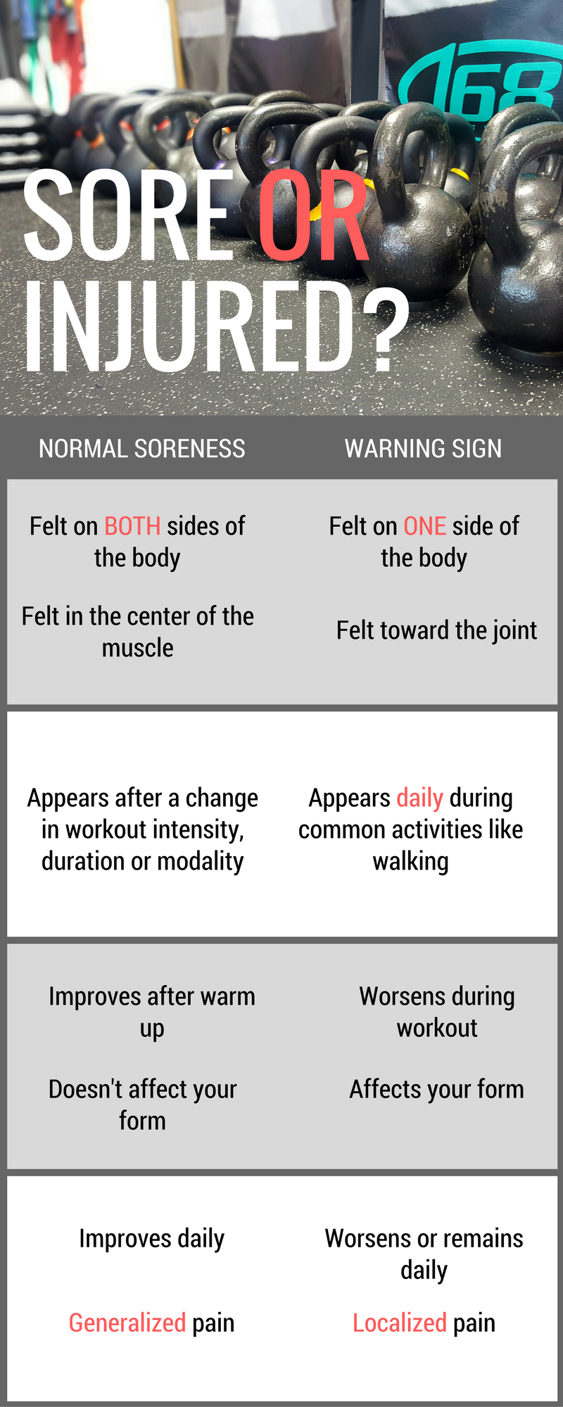Soreness Vs. Injury chart