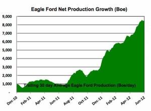 Carrizo's Eagle Ford Production Mid-2012