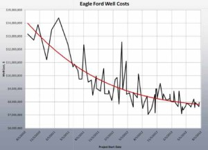 Comstock Eagle Ford Well Costs