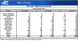 Eagle Ford Well Count Q2 2013