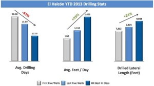 Halcon Eagle Ford Drilling Statistics
