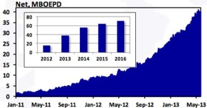 Murphy Oil Eagle Ford Production Chart