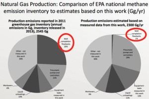UT Methane Emissions Study Results