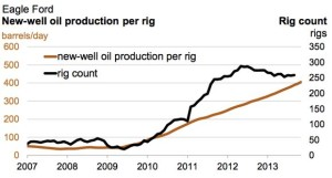 Eagle Ford Production Added by Rig