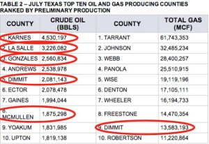 Top Oil & Gas Producing Counties in Texas
