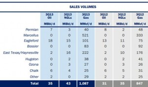 Anadarko Southern and Appalachia Sales Volumes Q3 2013