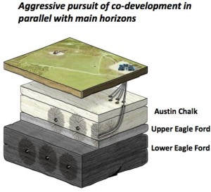 Marathon Eagle Ford and Austin Chalk Development Plan