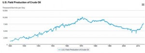 US Oil Production History