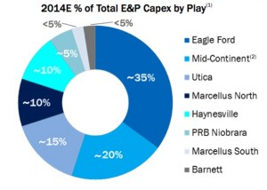 Chesapeake 2014 Capital Budget
