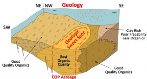 ConocoPhillips' Eagle Ford Geologic Map