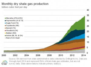 EIA Dry Shale Gas Production