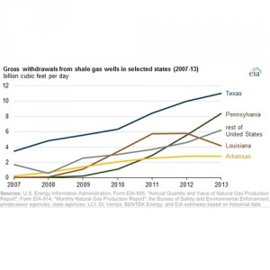 Gross Withdrawls from Shale Gas Wells