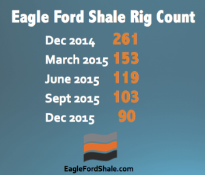 Eagle Ford Shale rig count 2015
