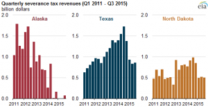Texas Severance Tax Declines