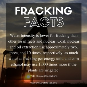 Fracking Conserves Water