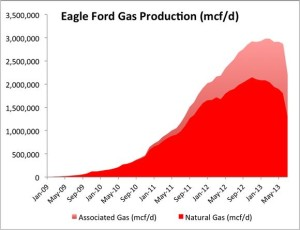 Eagle Ford Natural Gas Production