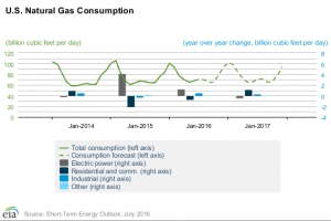 EIA: Natural Gas Consumption