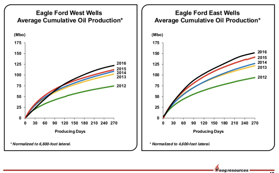 EOG's Eagle Ford Well Productivity