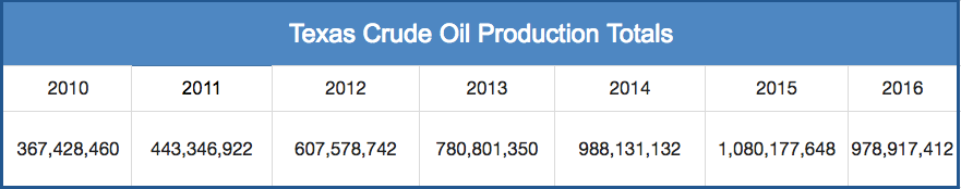 texas crude production.png